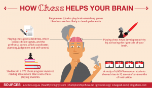 big-brain-chess