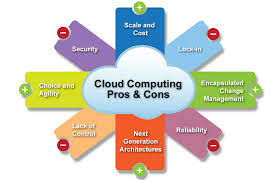 Cloud Computing Free Expository Essay Sample  With Revolutionary Exploitations Of Multinodal Online Connections For  Data Management And Program Processing The Future Of Computing Has Evolved  Out  Essay About Healthy Lifestyle also Ghostwriting Services India  How To Write A Thesis Essay
