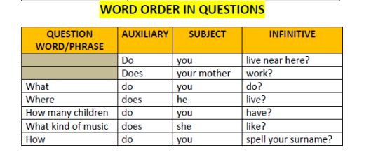 Notes helpful in doing word order