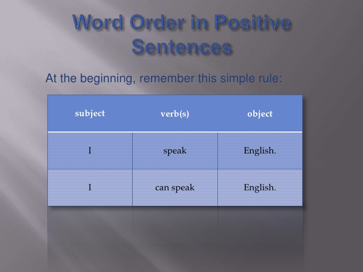 Preposition In Learn In Marathi All Complate: Word Order In Sentences