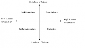fear of success expository essay sample net quadripolar model